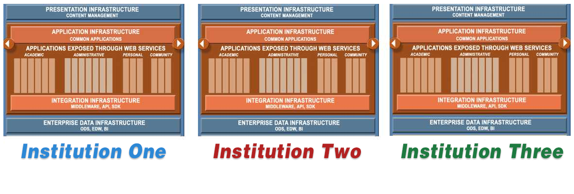 spanning institutional systems