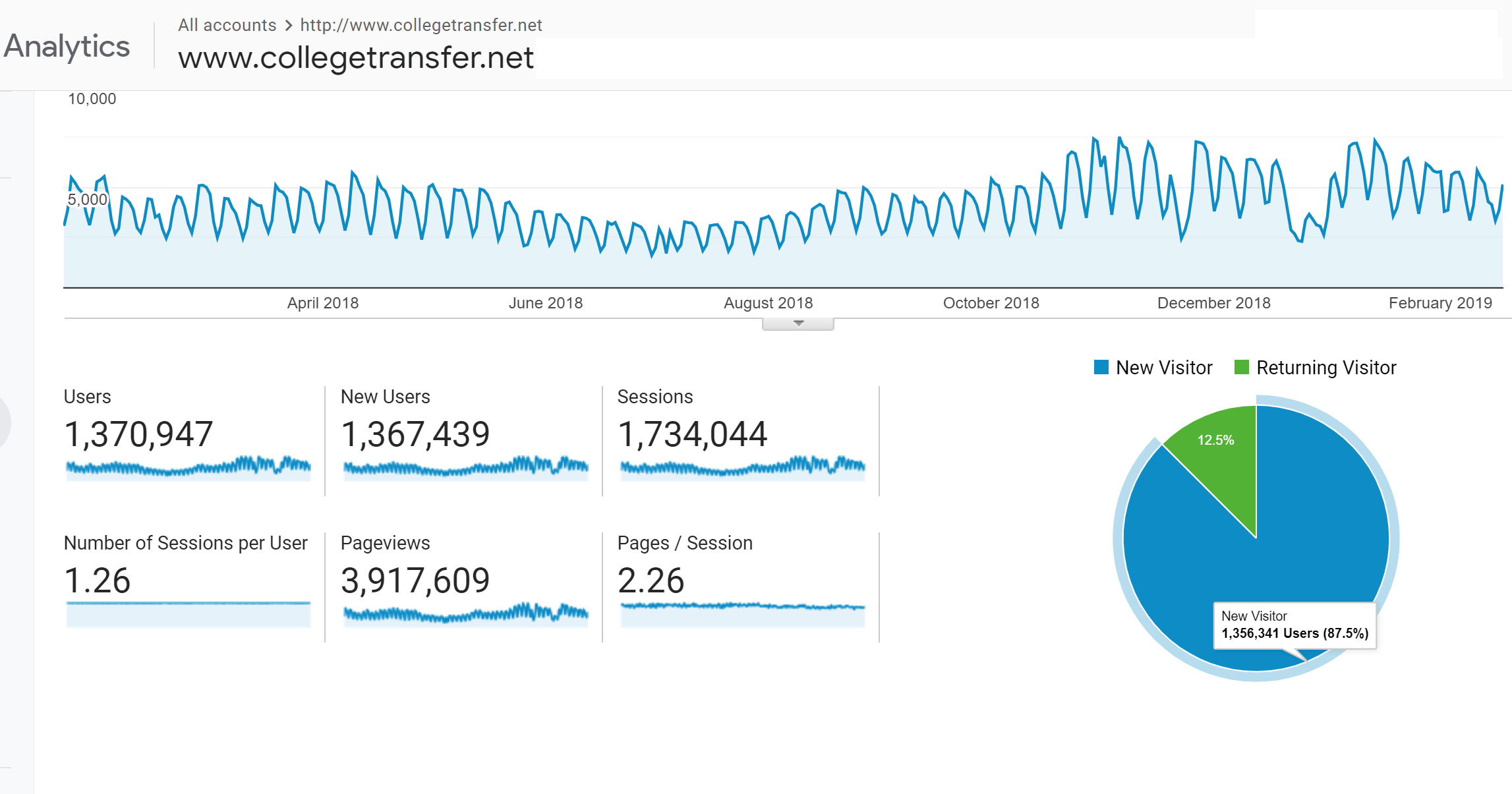 CollegeTransfer.Net Analytics showing 1.3 million users view 3.9 million pages...